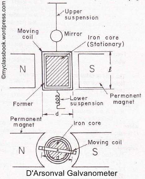 D'Arsonval Galvanometer