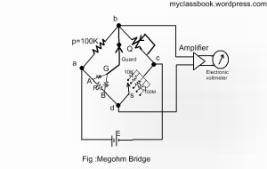 Megohm Bridge method for measurement of resistances