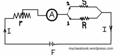 Substitution Method For Measurement Of Medium Resistance