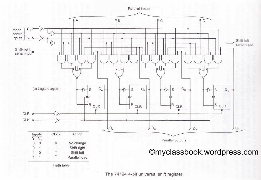 Digital System Design Archives MyClassBook org