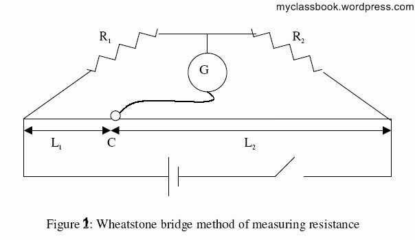 wheatstone bridge method for measurement of resistance wheatstone bridge method for measurement of resistance myclassbook circuit diagram wheatstone bridge at eliteediting.co