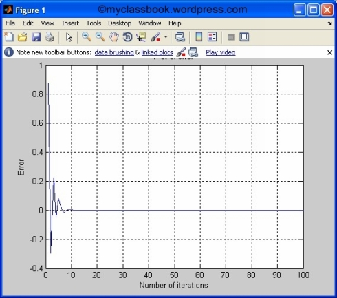Bisection method plot of error