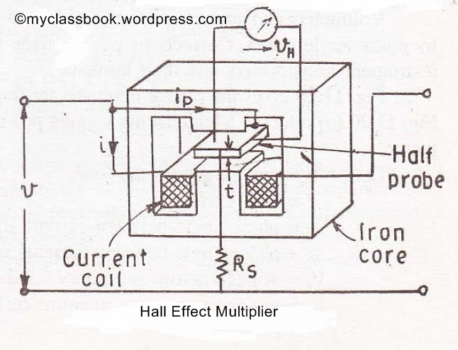 Hall Effect Multiplier