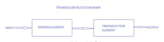 introduction to sensors and transducers - myclassbook,Block diagram,Block Diagram Of Transducer