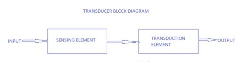 block diagram of transducer