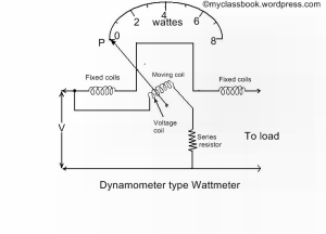 dynamometer type wattmeter construction operation and. Black Bedroom Furniture Sets. Home Design Ideas