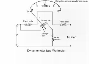 vector wattmeter diagram of induction dynamometer type wattmeter - construction, operation and ...