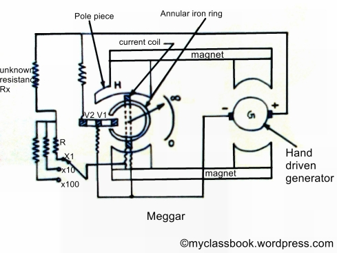 Megger for measurement of high resistance