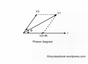 Three voltmeter method vector diagram