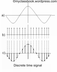 Example of Discrete time signal