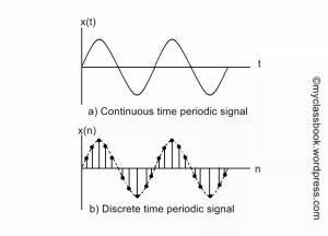 Periodic signals
