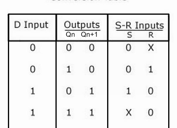 conversion of sr flip flop to jk and d flip flop