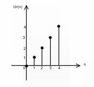 unit ramp signal