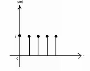 unit step u(n)