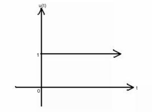 unit step u(t)