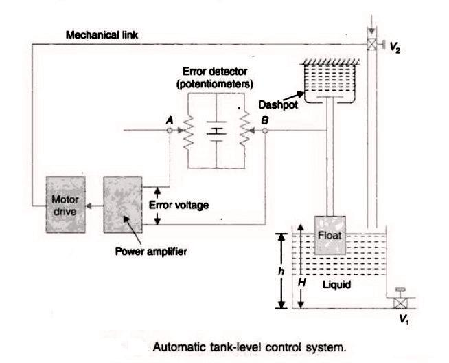 Feedback Control System