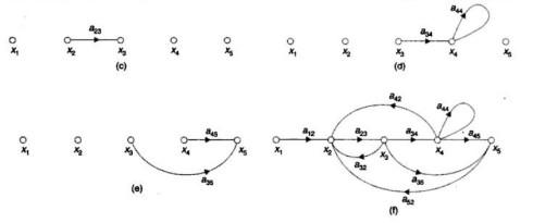 construction of signal flow graph 2