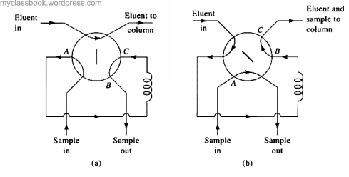 Sampling loop method
