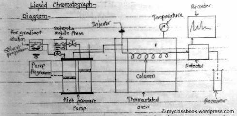 high pressure liquid chromatography HPLC