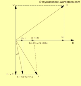 Schering Bridge Phasor Diagram