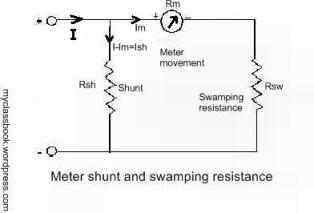 effect of temperature changes in ammeter