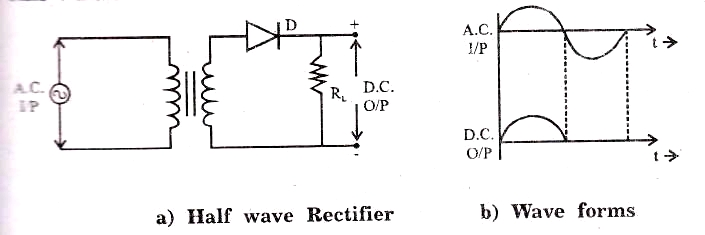 half wave rectifier circuit diagram and working principle rh myclassbook org rectifier circuit diagram datasheet rectification circuit diagram