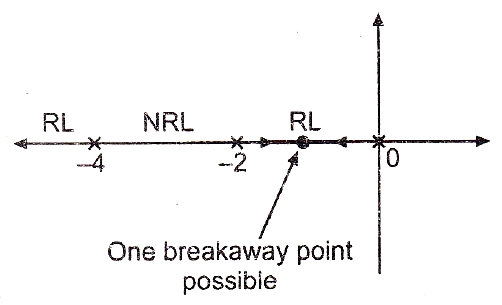 How to draw root locus graph with simple steps myclassbook the pole zero plot of the system is shown in the figure below here rl denotes root locus existence region and nrl denotes the non existence region of root ccuart Image collections