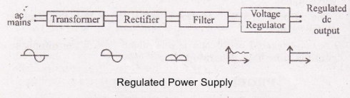 regulated power supply circuit diagram and working. Black Bedroom Furniture Sets. Home Design Ideas