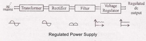 Regulated power supply block diagram
