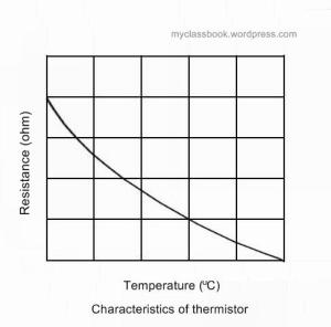 Characteristics of thermistor