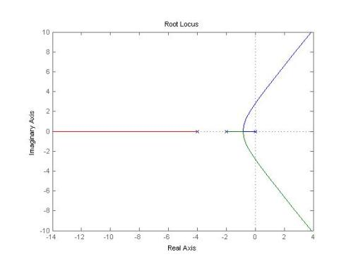 Root locus method matlab program 1