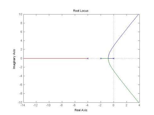 Root locus method matlab program 1