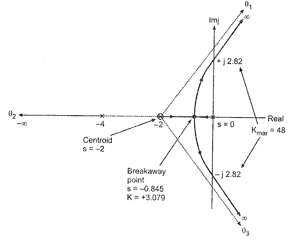 Gate 2014 ece find the value of k at point a for the given root.
