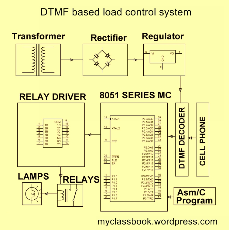 dtmf based remote appliance control system using mobile phone