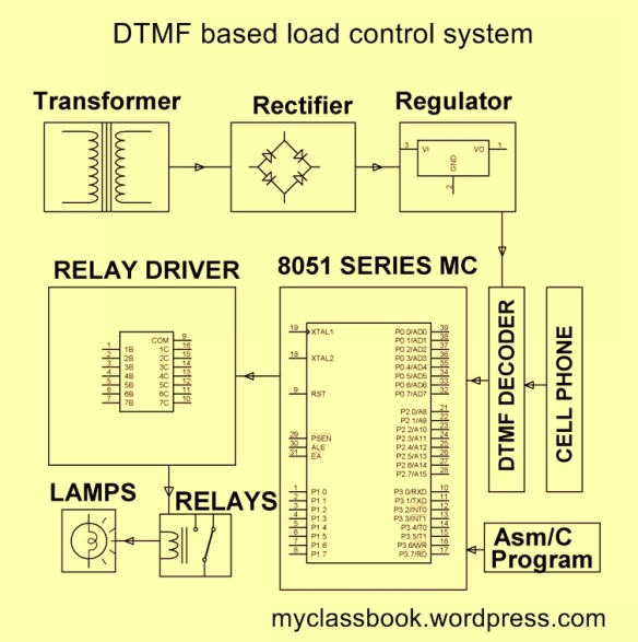DTMF based load control system block diagram