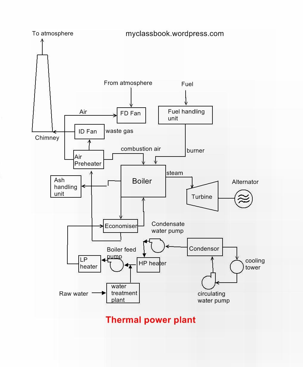 Construction and working of thermal power plant myclassbook Cooling Tower Schematic Diagram Fossil Fuel Power Plant Diagram Mechanical Schematic Diagram on thermal power plant schematic diagram