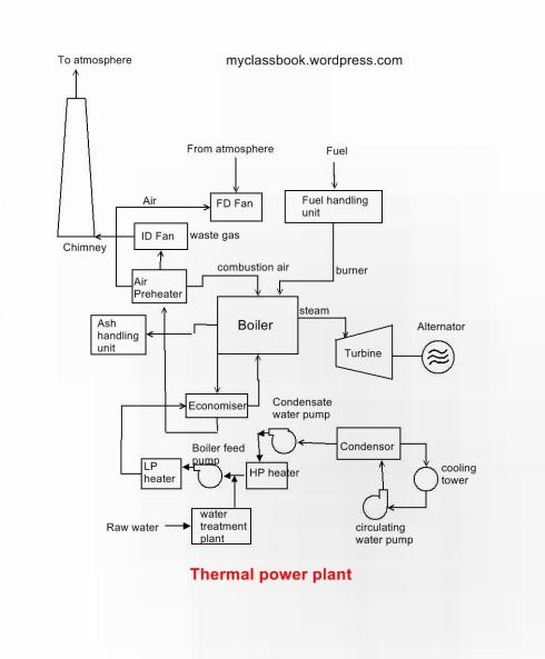 Construction and working of thermal power plant - MyClassBook.org