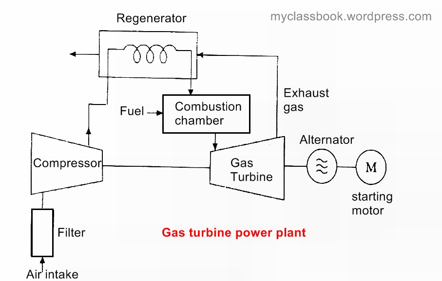 working of gas power plant