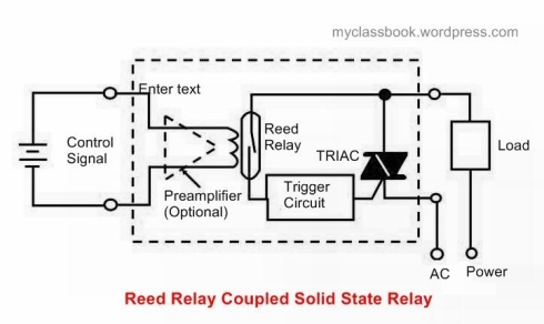 Reed Relay Coupled SSR