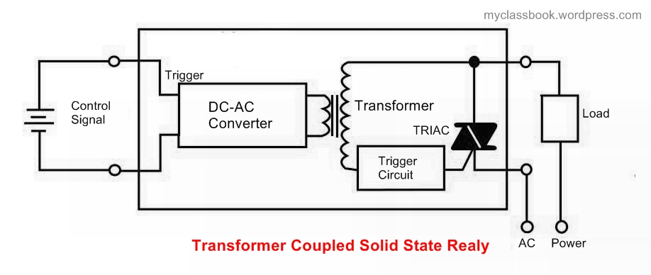 different types of solid state relays  ssr  and their working