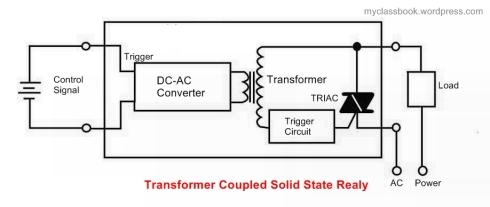 Transformer Coupled SSR