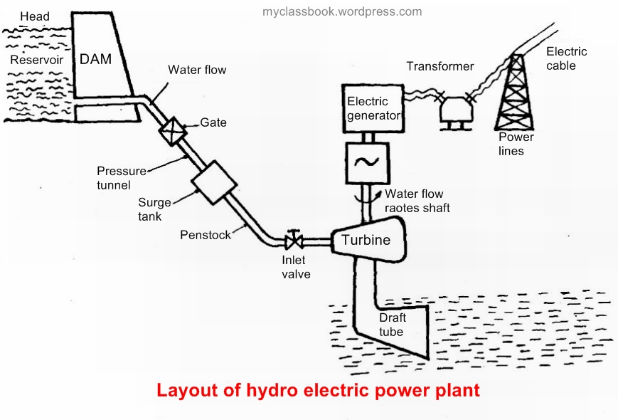 working of hydroelectric power plant myclassbook rh myclassbook org layout of hydro power plant neat diagram working and layout of hydro power plant diagram