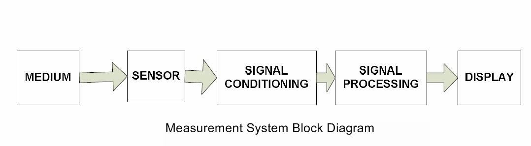 signal conditioning circuits - myclassbook, Wiring block
