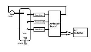 Auctioneering Control System