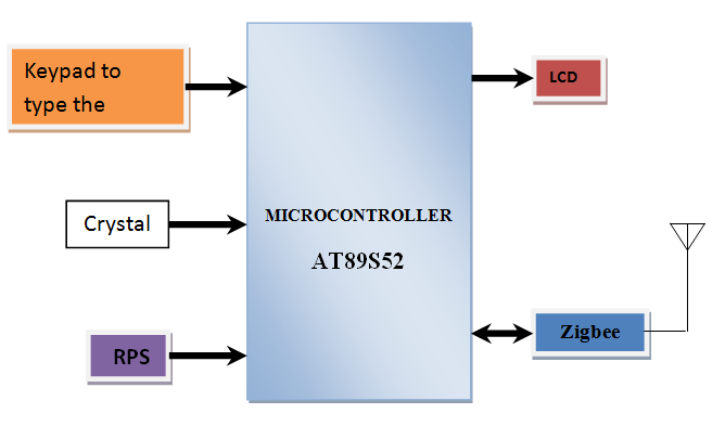 Sending SMS from No Signal Area Transmitter Block Diagram