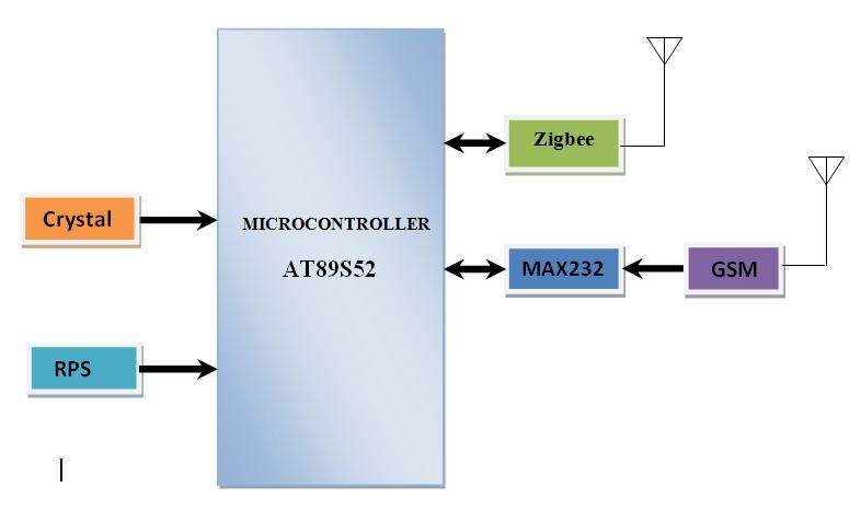 Sending SMS from No Signal Area Receiver Block Diagram