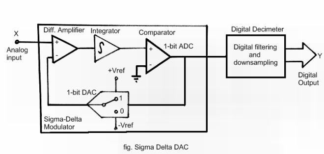 Sigma Delta ADC