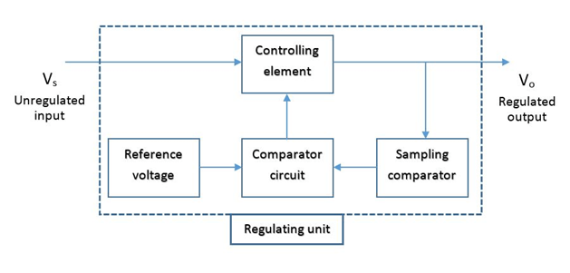 Series voltage regulator