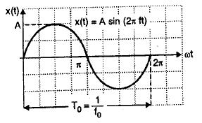 Deterministic signal