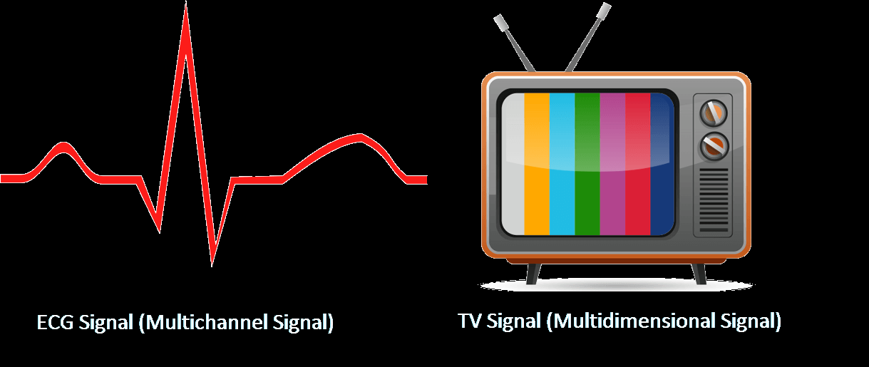 Multichannel and Multidimensional Signals